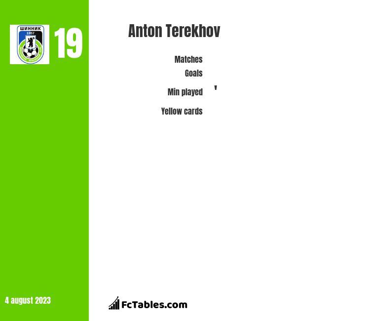 Anton Terekhov infographic