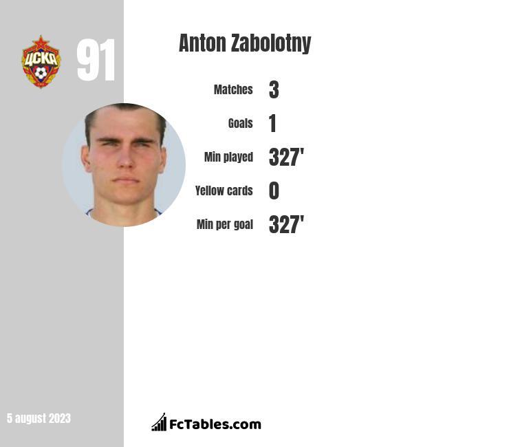 Anton Zabolotny infographic