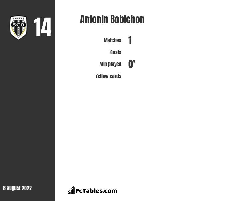 Antonin Bobichon infographic statistics for Angers