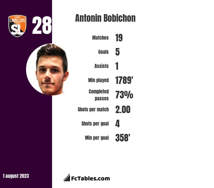 Antonin Bobichon infographic
