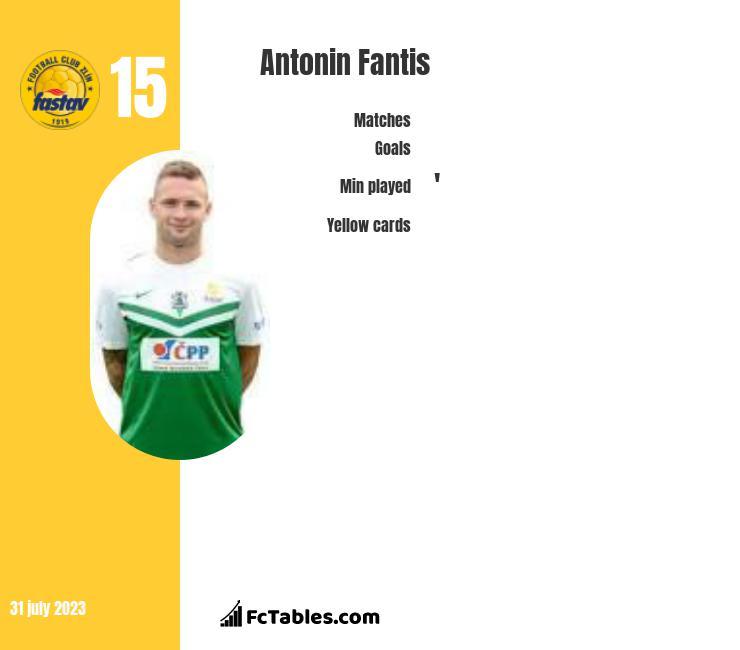 Antonin Fantis infographic