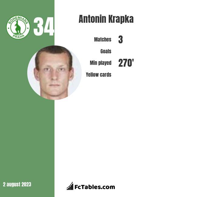 Antonin Krapka infographic