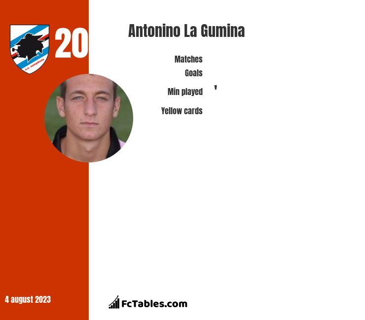Antonino La Gumina infographic
