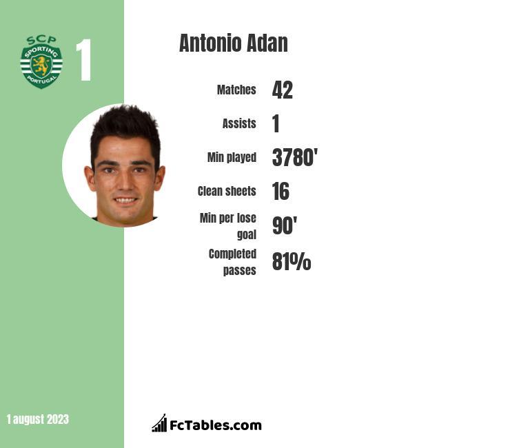 Antonio Adan infographic