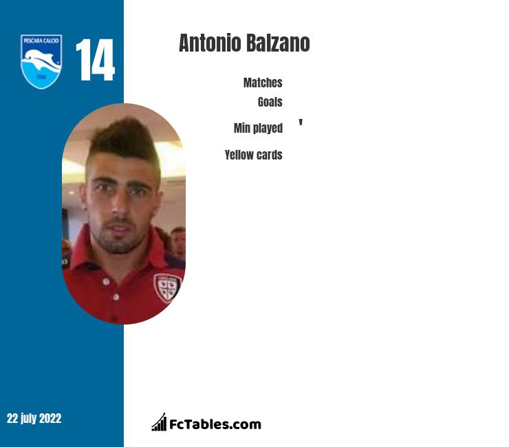 Antonio Balzano infographic
