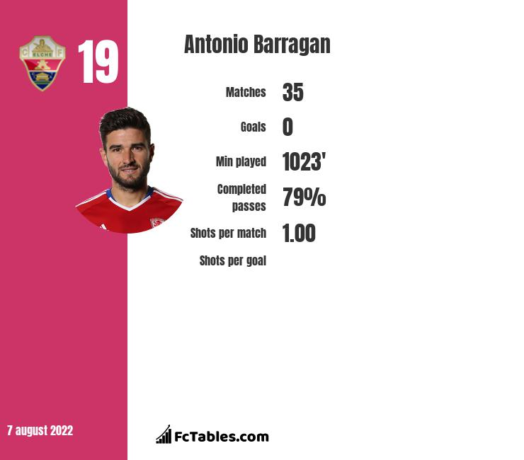 Antonio Barragan infographic
