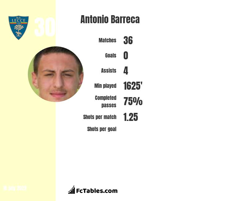 Antonio Barreca infographic