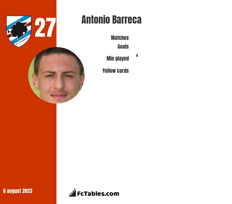 Antonio Barreca infographic