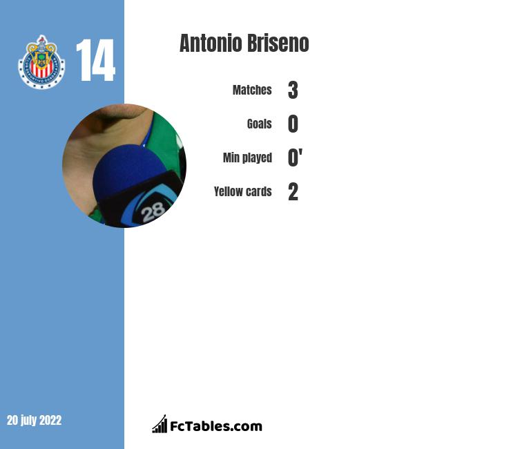 Antonio Briseno infographic