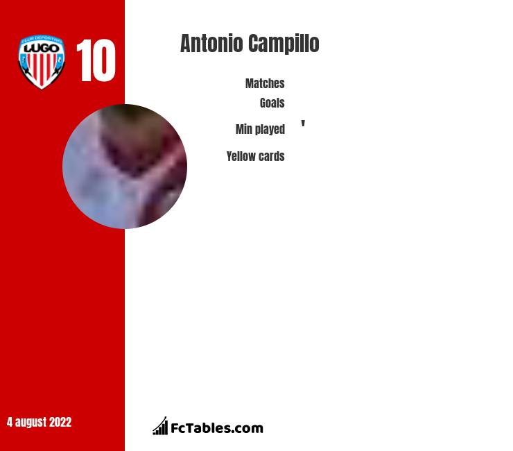 Antonio Campillo infographic statistics for Lugo