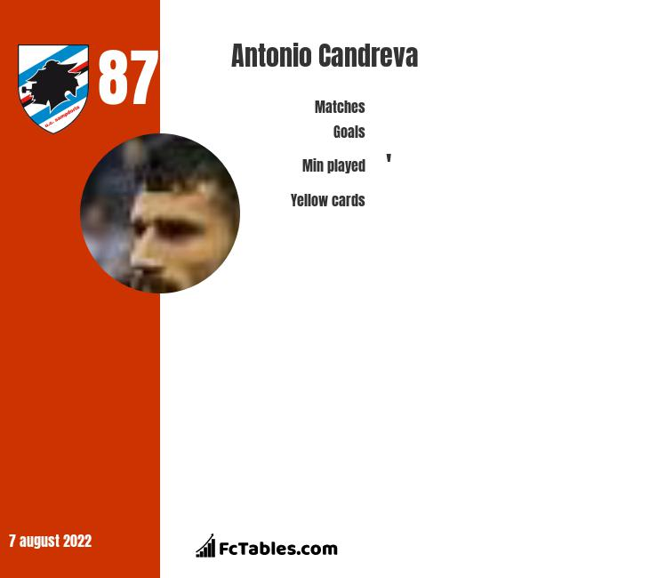 Antonio Candreva infographic