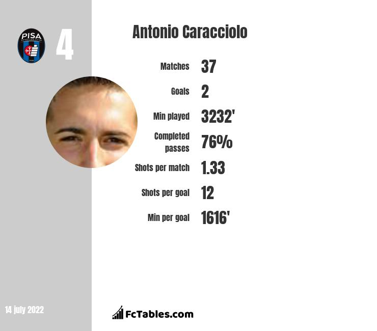 Antonio Caracciolo infographic