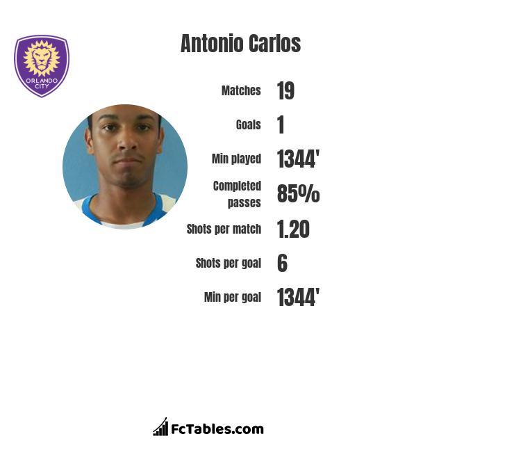 Antonio Carlos infographic