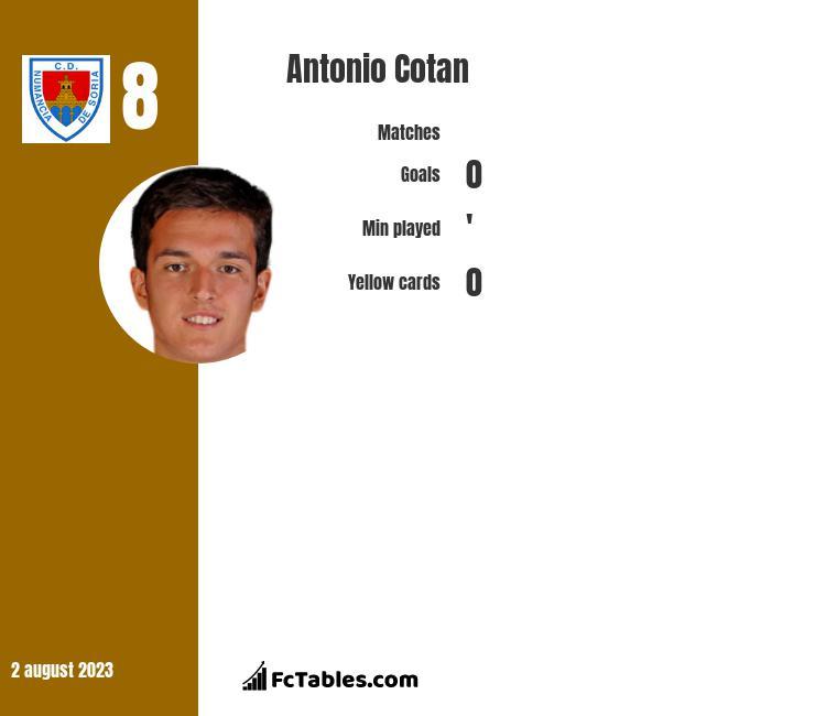 Antonio Cotan infographic