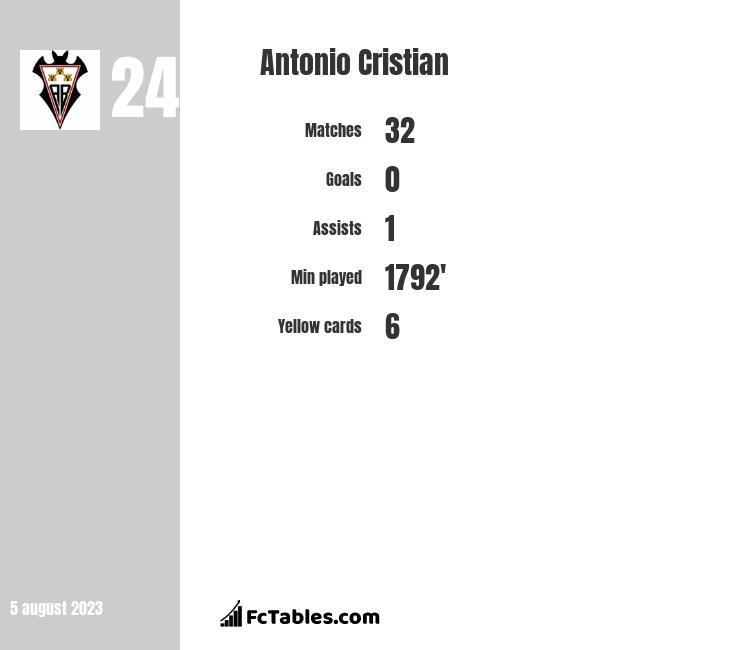 Antonio Cristian infographic