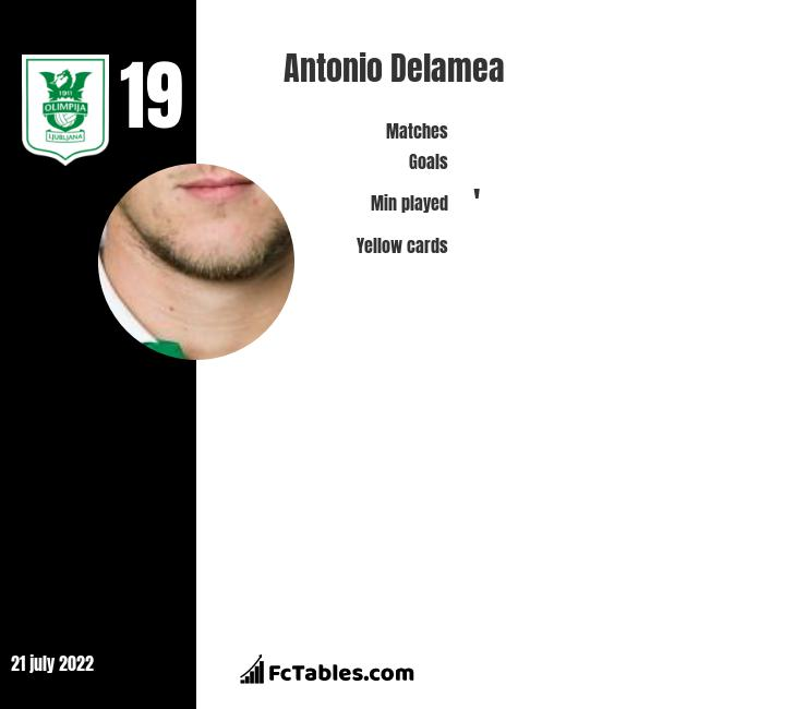 Antonio Delamea infographic statistics for New England Rev.