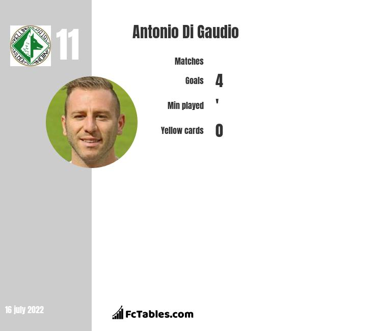 Antonio Di Gaudio infographic statistics for Chievo