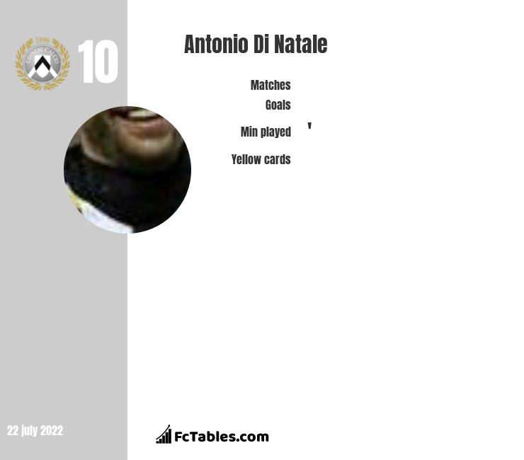 Antonio Di Natale infographic