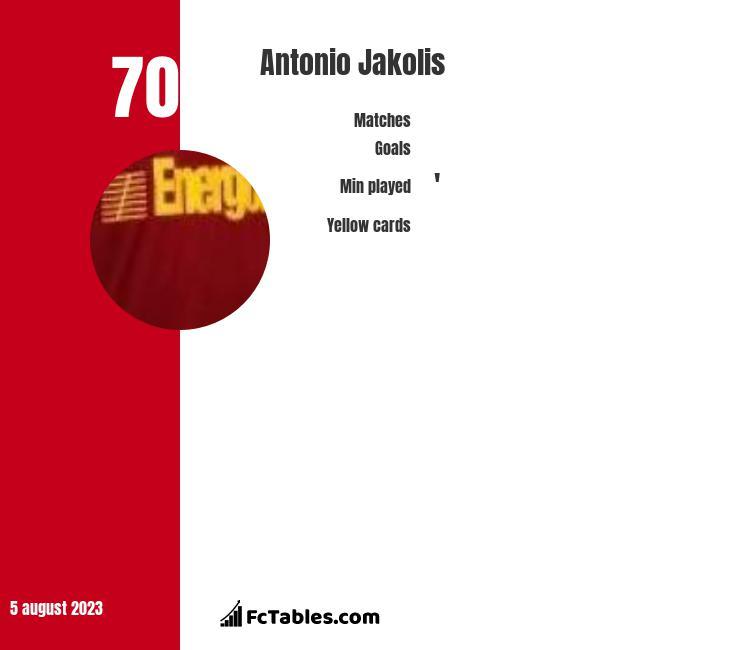 Antonio Jakolis infographic