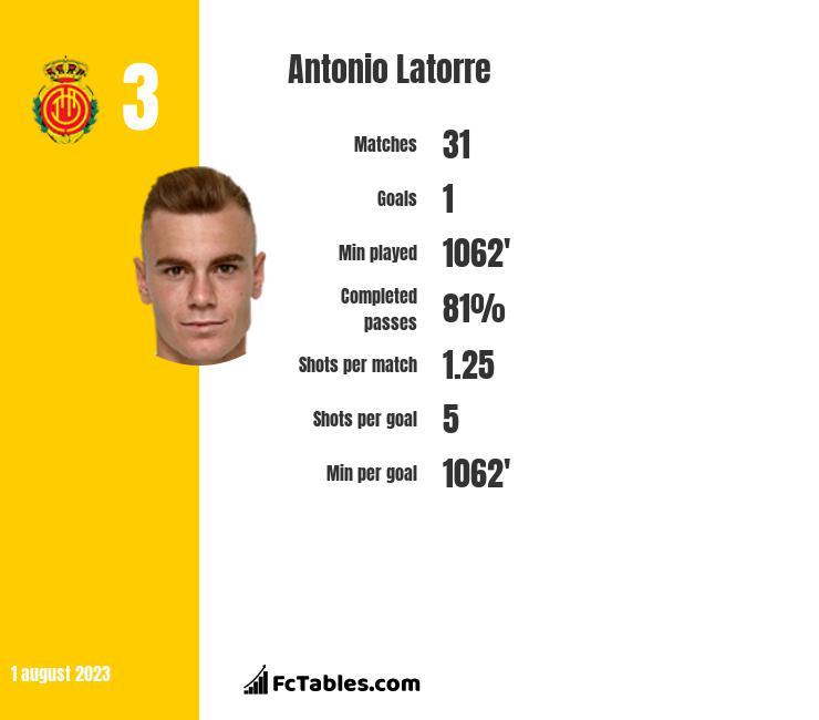 Antonio Latorre infographic