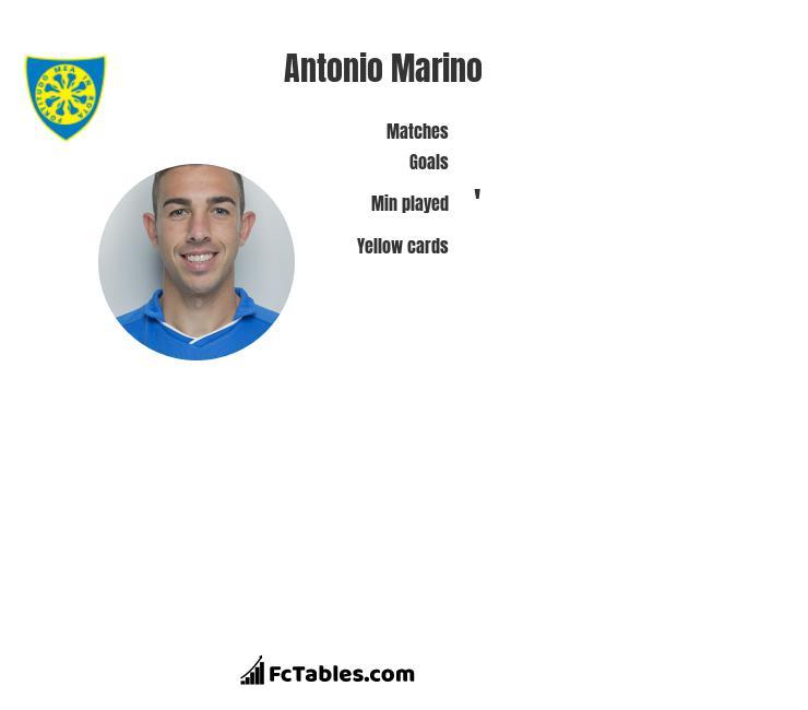 Antonio Marino infographic
