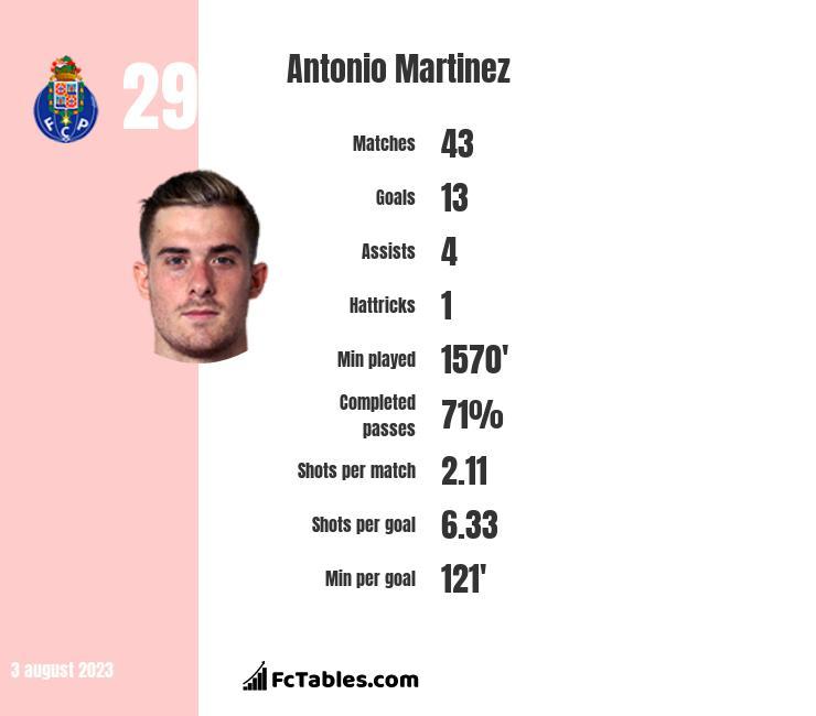Antonio Martinez infographic