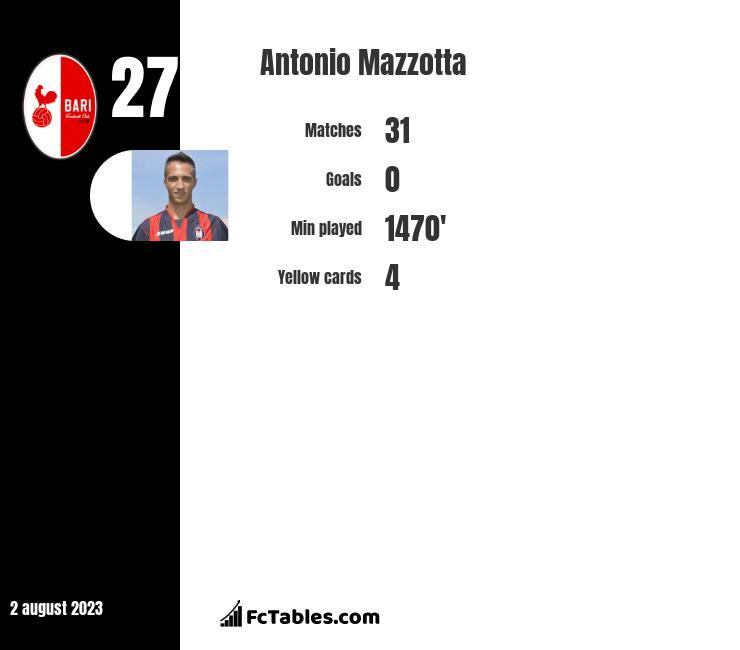 Antonio Mazzotta infographic