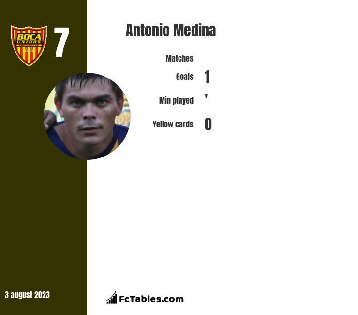 Antonio Medina infographic