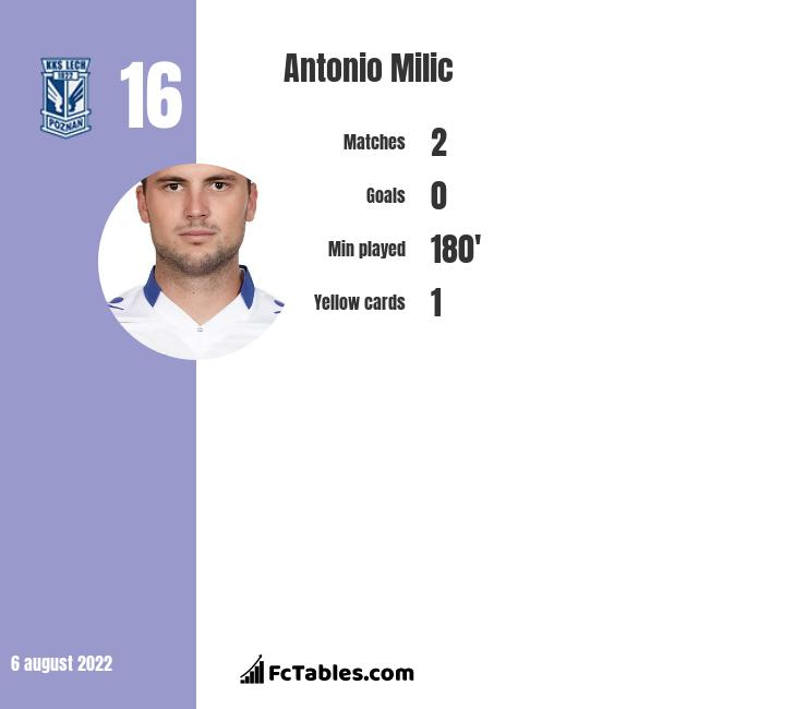Antonio Milic infographic statistics for Rayo Vallecano