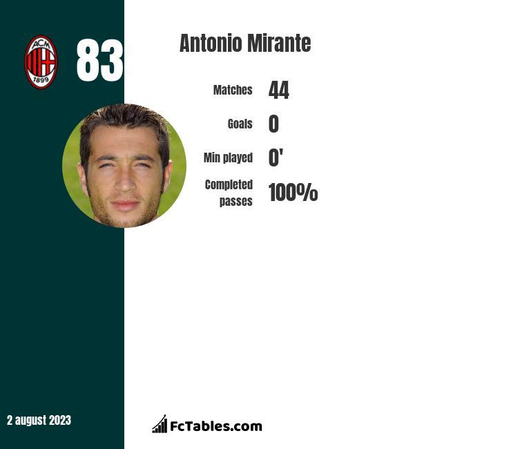 Antonio Mirante infographic