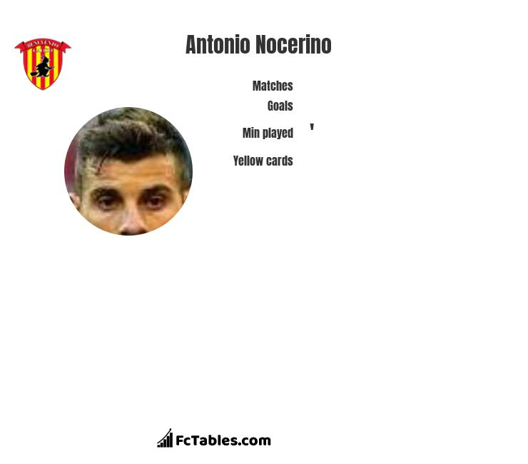 Antonio Nocerino infographic statistics for Benevento