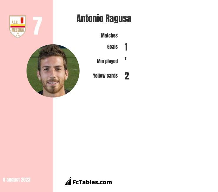 Antonio Ragusa infographic
