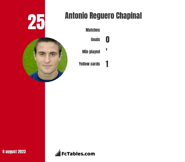 Antonio Reguero Chapinal infographic