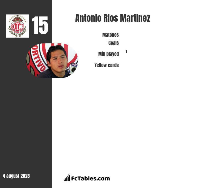 Antonio Rios Martinez infographic