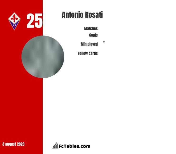 Antonio Rosati infographic