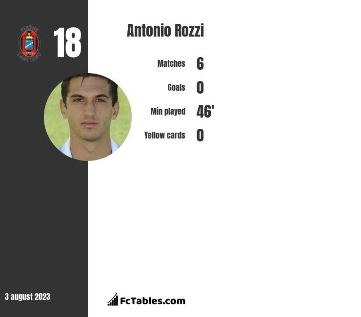 Antonio Rozzi infographic