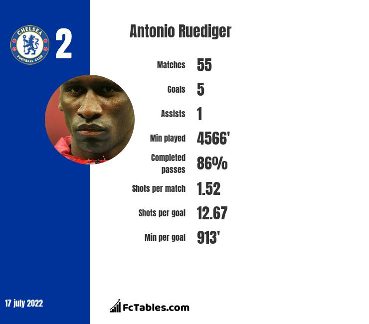 Antonio Ruediger infographic