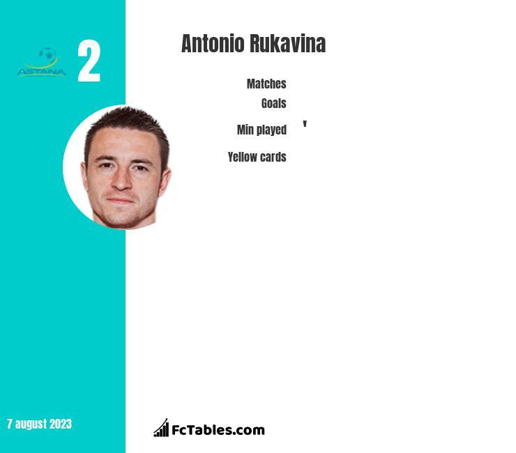 Antonio Rukavina infographic