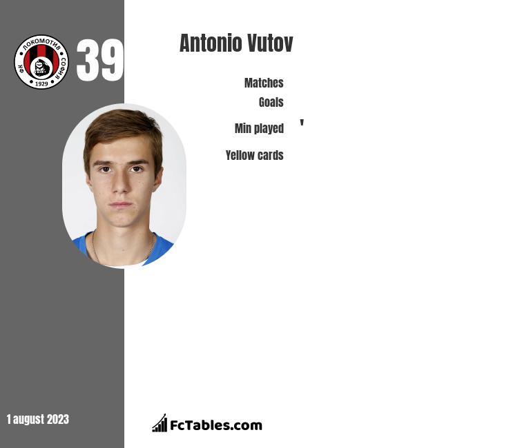 Antonio Vutov infographic