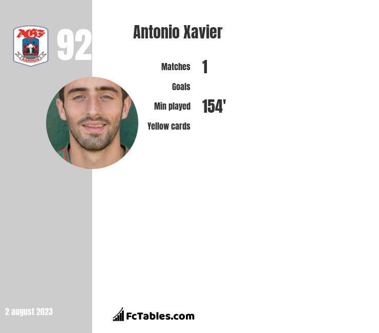 Antonio Xavier infographic