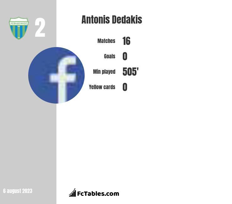 Antonis Dedakis infographic