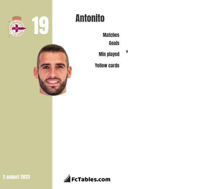 Antonito infographic