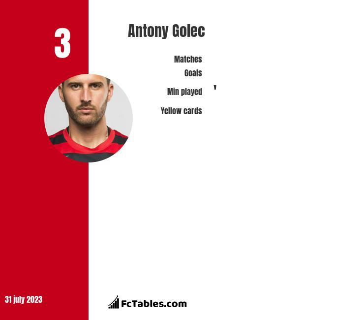 Antony Golec infographic