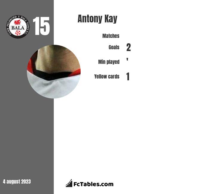 Antony Kay infographic