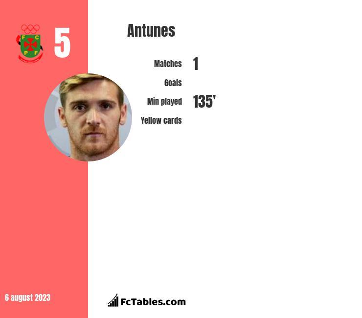 Antunes infographic