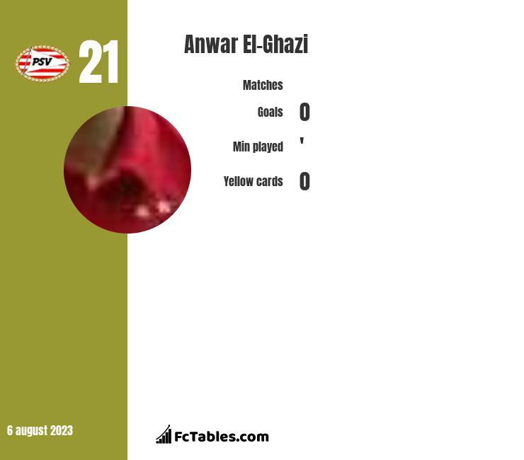 Anwar El-Ghazi infographic