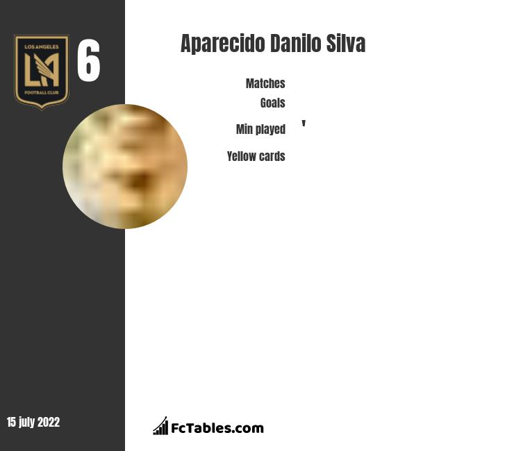 Aparecido Danilo Silva infographic