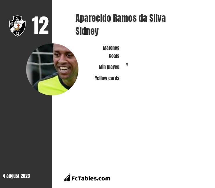 Aparecido Ramos da Silva Sidney infographic