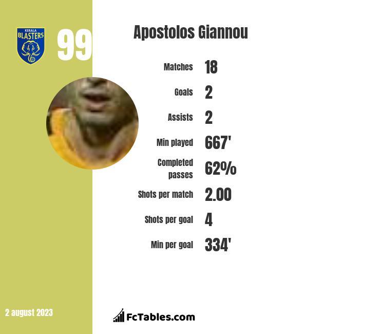 Apostolos Giannou infographic