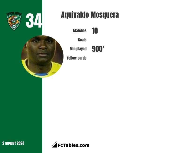 Aquivaldo Mosquera infographic